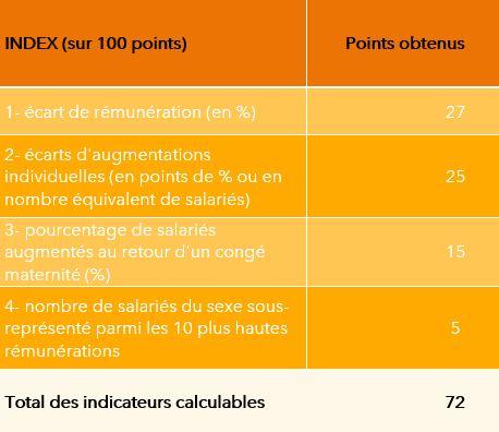 index tableau